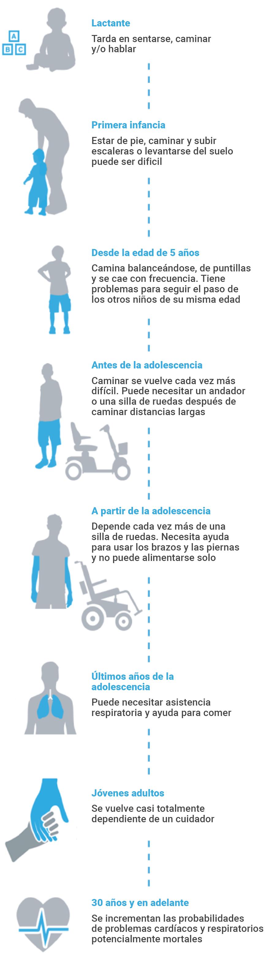 Ilustración de las diferentes etapas de progresión de la enfermedad de Duchenne