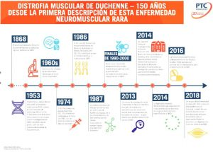 Historia de la distrofia muscular de Duchenne